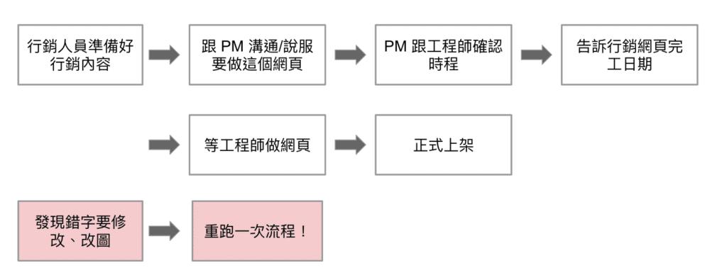 網頁設計溝通流程
